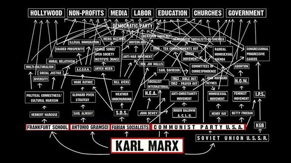 Flow Chart of Communist to Modern Liberal Agenda